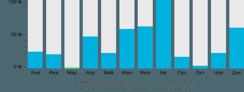Динамика поиска авиабилетов из Ставрополя в Абакан по месяцам