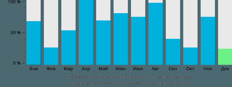 Динамика поиска авиабилетов из Ставрополя в Алматы по месяцам