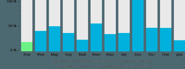 Динамика поиска авиабилетов из Ставрополя в Армению по месяцам