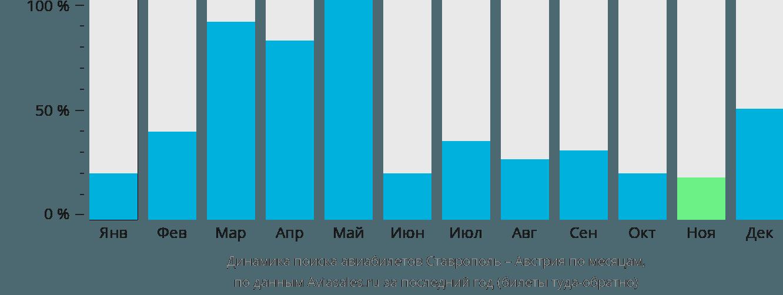 Динамика поиска авиабилетов из Ставрополя в Австрию по месяцам