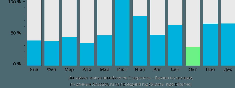 Динамика поиска авиабилетов из Ставрополя в Берлин по месяцам