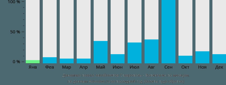 Динамика поиска авиабилетов из Ставрополя в Копенгаген по месяцам