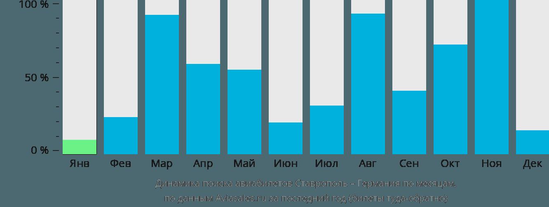 Динамика поиска авиабилетов из Ставрополя в Германию по месяцам
