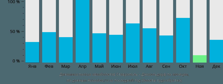 Динамика поиска авиабилетов из Ставрополя в Дюссельдорф по месяцам