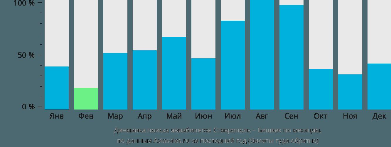 Динамика поиска авиабилетов из Ставрополя в Бишкек по месяцам