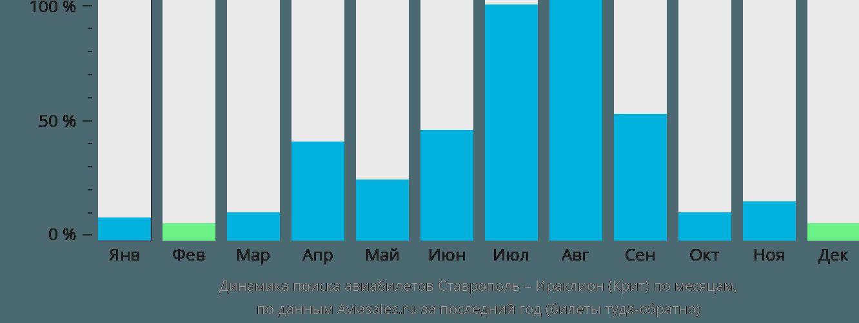 Динамика поиска авиабилетов из Ставрополя в Ираклион (Крит) по месяцам