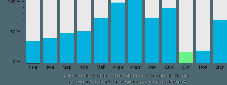 Динамика поиска авиабилетов из Ставрополя в Кемерово по месяцам