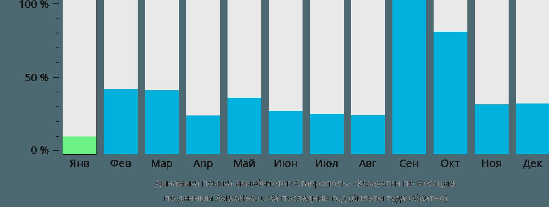 Динамика поиска авиабилетов из Ставрополя в Казахстан по месяцам