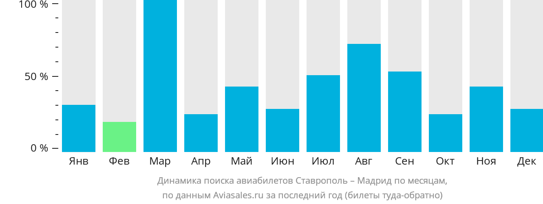 Динамика поиска авиабилетов из Ставрополя в Мадрид по месяцам