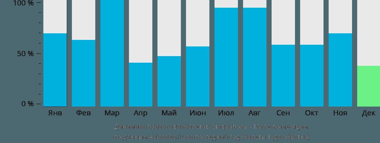 Динамика поиска авиабилетов из Ставрополя в Мале по месяцам