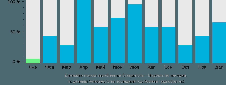 Динамика поиска авиабилетов из Ставрополя в Марсель по месяцам