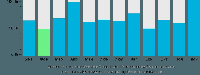Динамика поиска авиабилетов из Ставрополя в Минеральные воды по месяцам