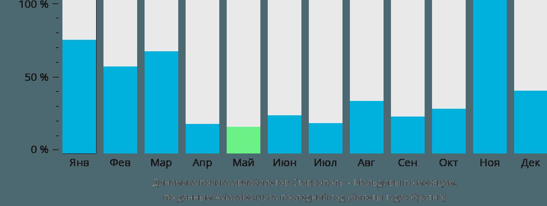 Динамика поиска авиабилетов из Ставрополя на Мальдивы по месяцам