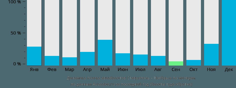 Динамика поиска авиабилетов из Ставрополя в Ноябрьск по месяцам