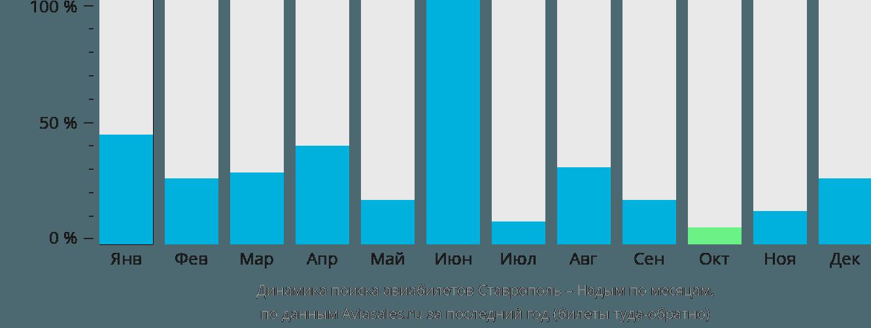 Динамика поиска авиабилетов из Ставрополя в Надым по месяцам
