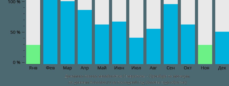 Динамика поиска авиабилетов из Ставрополя в Оренбург по месяцам