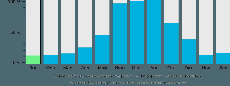 Динамика поиска авиабилетов из Ставрополя в Симферополь по месяцам