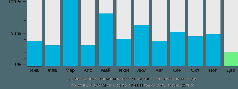 Динамика поиска авиабилетов из Ставрополя на Тенерифе по месяцам