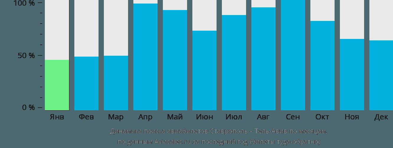 Динамика поиска авиабилетов из Ставрополя в Тель-Авив по месяцам