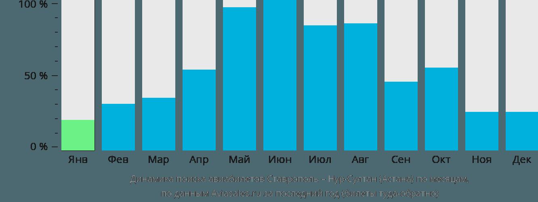 Динамика поиска авиабилетов из Ставрополя в Астану по месяцам