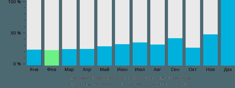 Динамика поиска авиабилетов из Ставрополя в США по месяцам