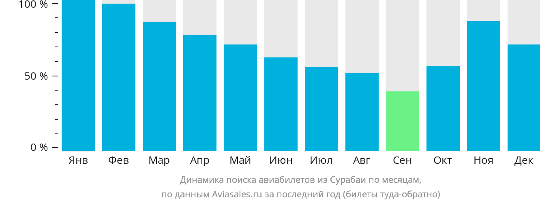 Динамика поиска авиабилетов из Сурабаи по месяцам