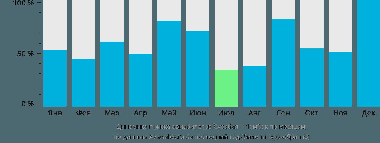 Динамика поиска авиабилетов из Сурабаи в Праю (Ломбок) по месяцам