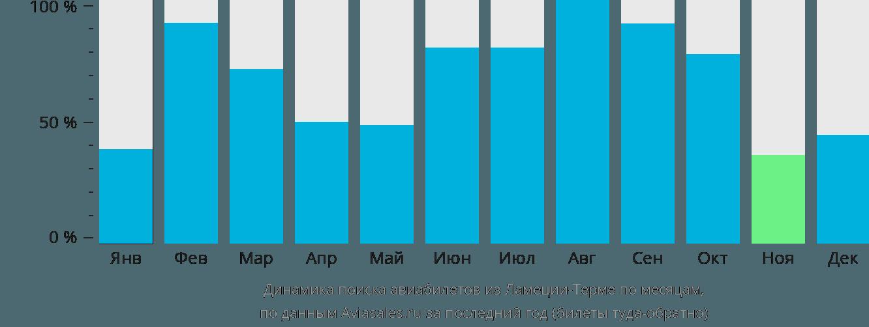 Динамика поиска авиабилетов из Ламеция-Терме по месяцам