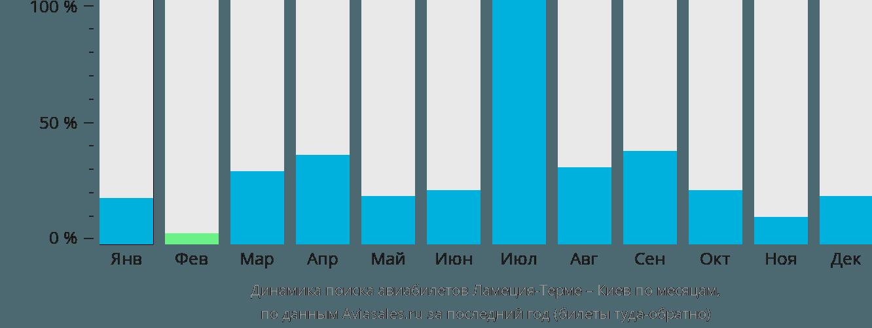 Динамика поиска авиабилетов из Ламеция-Терме в Киев по месяцам