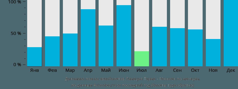 Динамика поиска авиабилетов из Ламеции-Терме в Мюнхен по месяцам