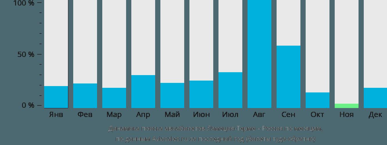 Динамика поиска авиабилетов из Ламеция-Терме в Россию по месяцам
