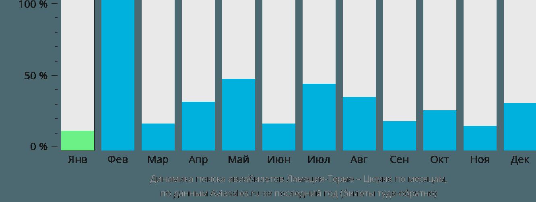 Динамика поиска авиабилетов из Ламеция-Терме в Цюрих по месяцам
