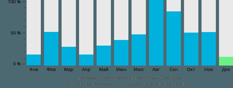 Динамика поиска авиабилетов из Сухум по месяцам