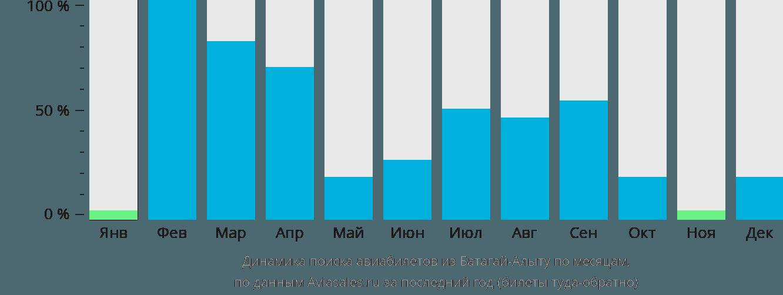 Динамика поиска авиабилетов из Батагай-Алыту по месяцам