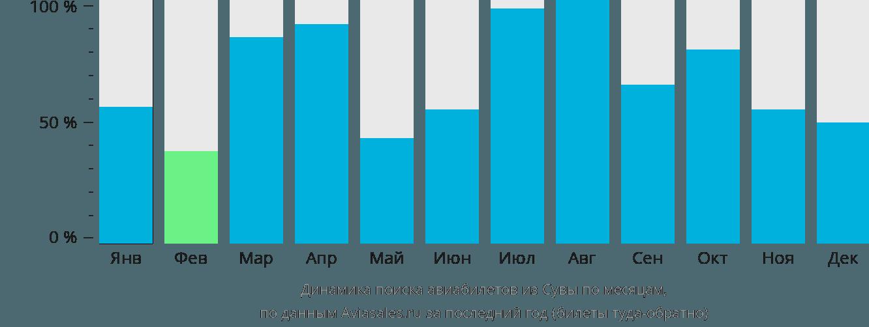 Динамика поиска авиабилетов из Сувы по месяцам
