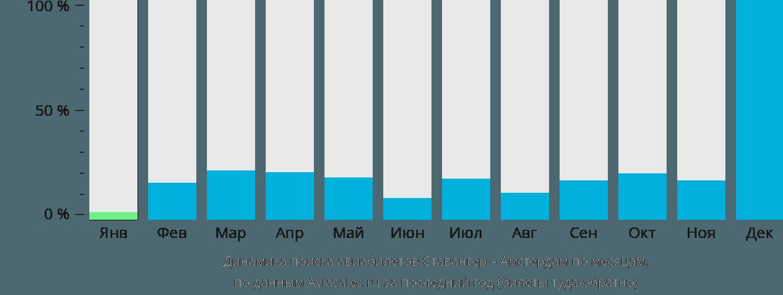 Динамика поиска авиабилетов из Ставангера в Амстердам по месяцам