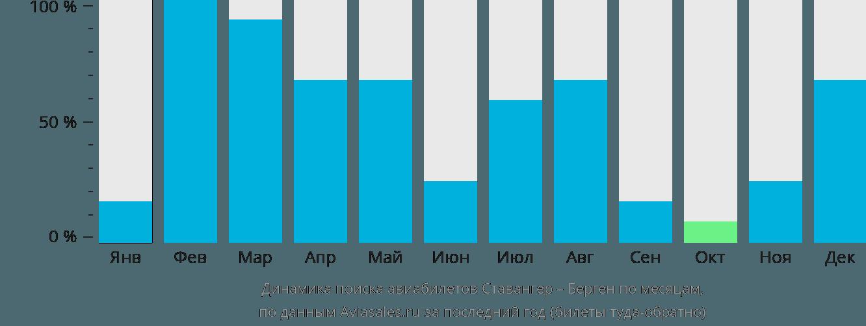 Динамика поиска авиабилетов из Ставангера в Берген по месяцам