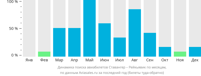 Динамика поиска авиабилетов из Ставангера в Рейкьявик по месяцам