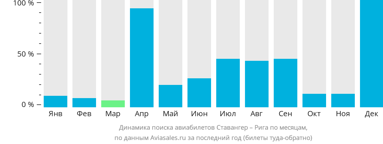 Динамика поиска авиабилетов из Ставангера в Ригу по месяцам