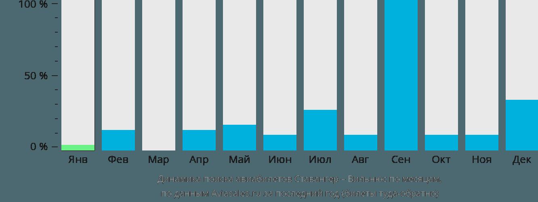 Динамика поиска авиабилетов из Ставангера в Вильнюс по месяцам