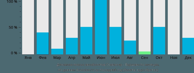 Динамика поиска авиабилетов из Ставангера в Варшаву по месяцам