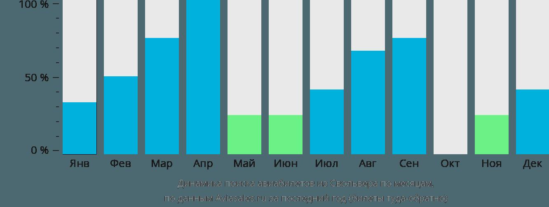 Динамика поиска авиабилетов из Свольвера по месяцам