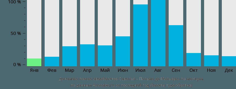 Динамика поиска авиабилетов из Севильи в Пальма-де-Майорку по месяцам