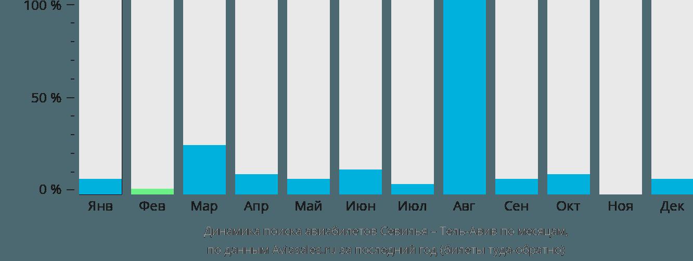 Динамика поиска авиабилетов из Севильи в Тель-Авив по месяцам