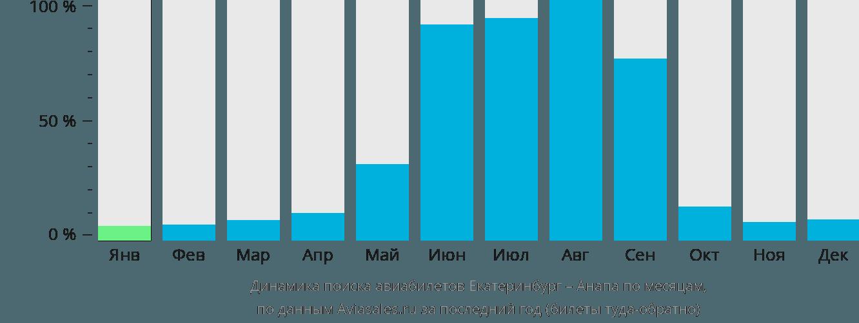 Динамика поиска авиабилетов из Екатеринбурга в Анапу по месяцам