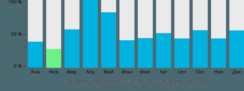 Динамика поиска авиабилетов из Екатеринбурга в Амстердам по месяцам