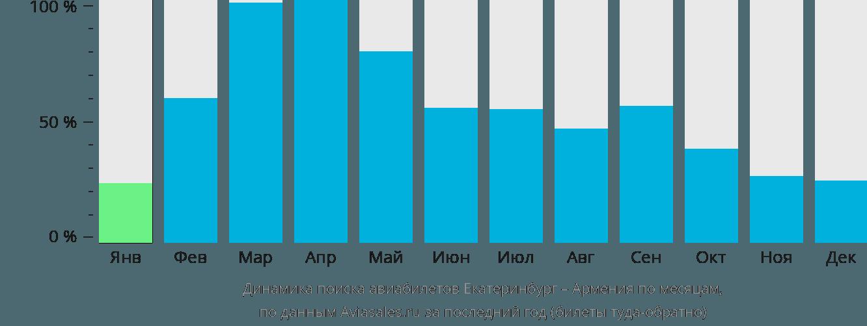 Динамика поиска авиабилетов из Екатеринбурга в Армению по месяцам