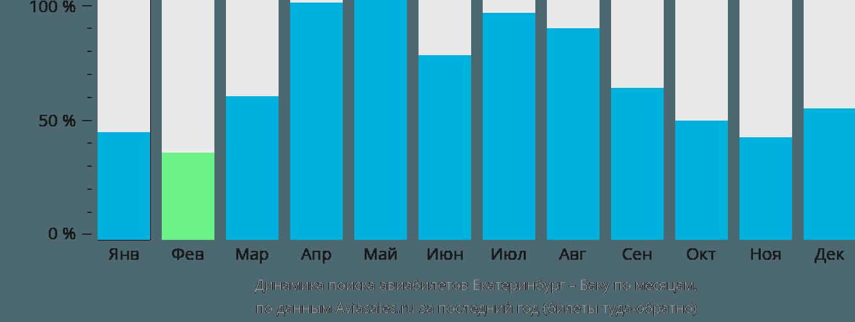 Динамика поиска авиабилетов из Екатеринбурга в Баку по месяцам