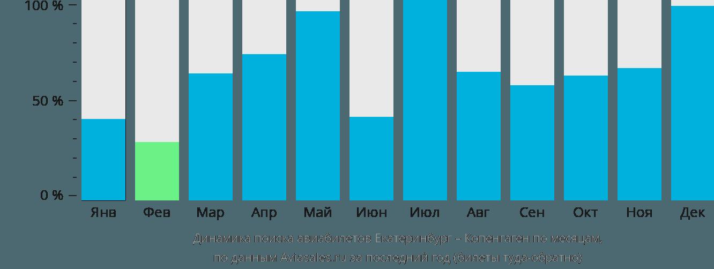 Динамика поиска авиабилетов из Екатеринбурга в Копенгаген по месяцам