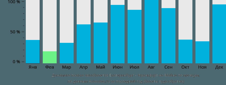 Динамика поиска авиабилетов из Екатеринбурга во Франкфурт-на-Майне по месяцам